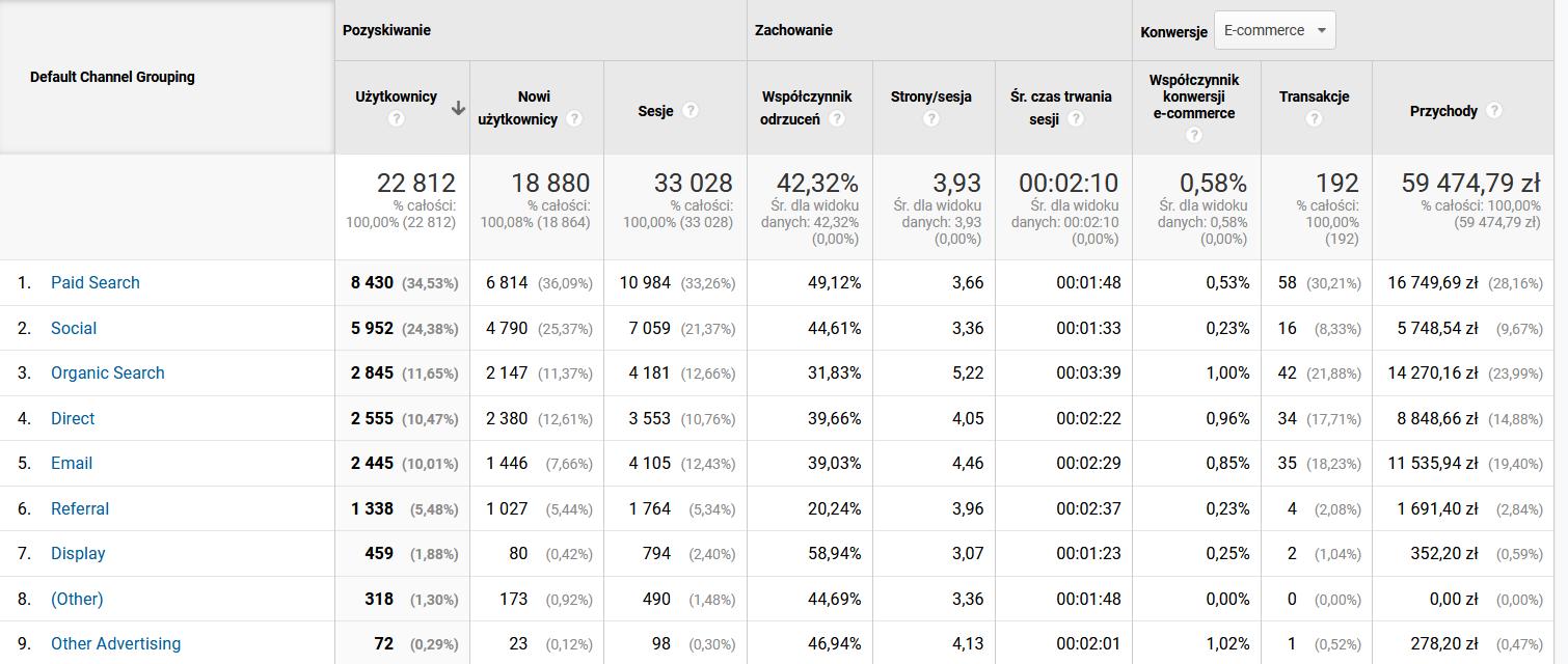 współczynnik konwersji w Google Analytics