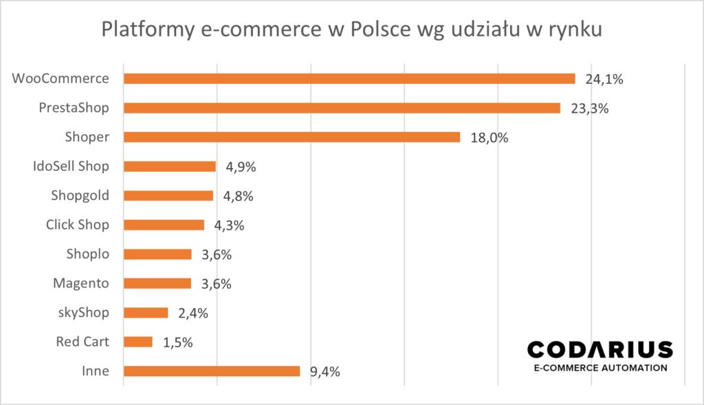 platformy e-commerce w Polsce według udziału w rynku
